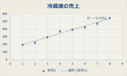 線形近似曲線が描かれた散布図