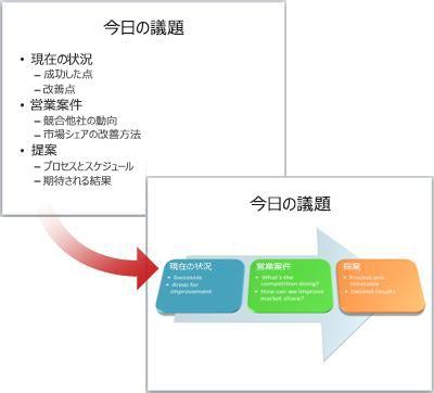 SmartArt グラフィックに変換されたシンプルなスライド