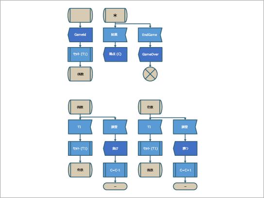 SDL ゲーム プロセス用の SDL 図テンプレート。