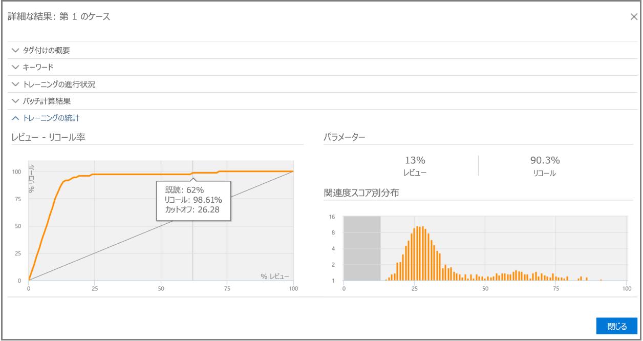関連度追跡トレーニングの統計