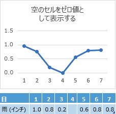 [4 日目] セル内にデータは表示されておらず、グラフではゼロ点を通る線が表示されている