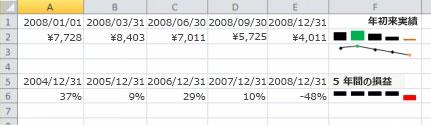 Excel のスパークラインの例