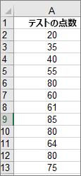 上のサンプルのヒストグラムを作成するために使用されたデータ
