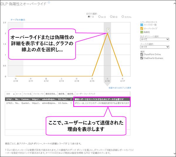 ユーザー正当化テキストが表示された DLP の誤検知およびオーバーライド レポート