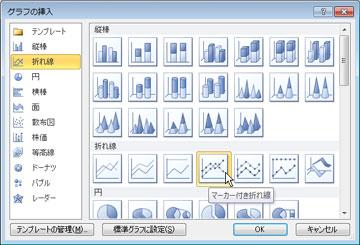 [グラフの挿入] ダイアログ ボックスで、さまざまな種類のグラフから選ぶことができる