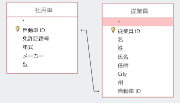 ID を共有する 2 つのテーブルを示す画面のスニペット