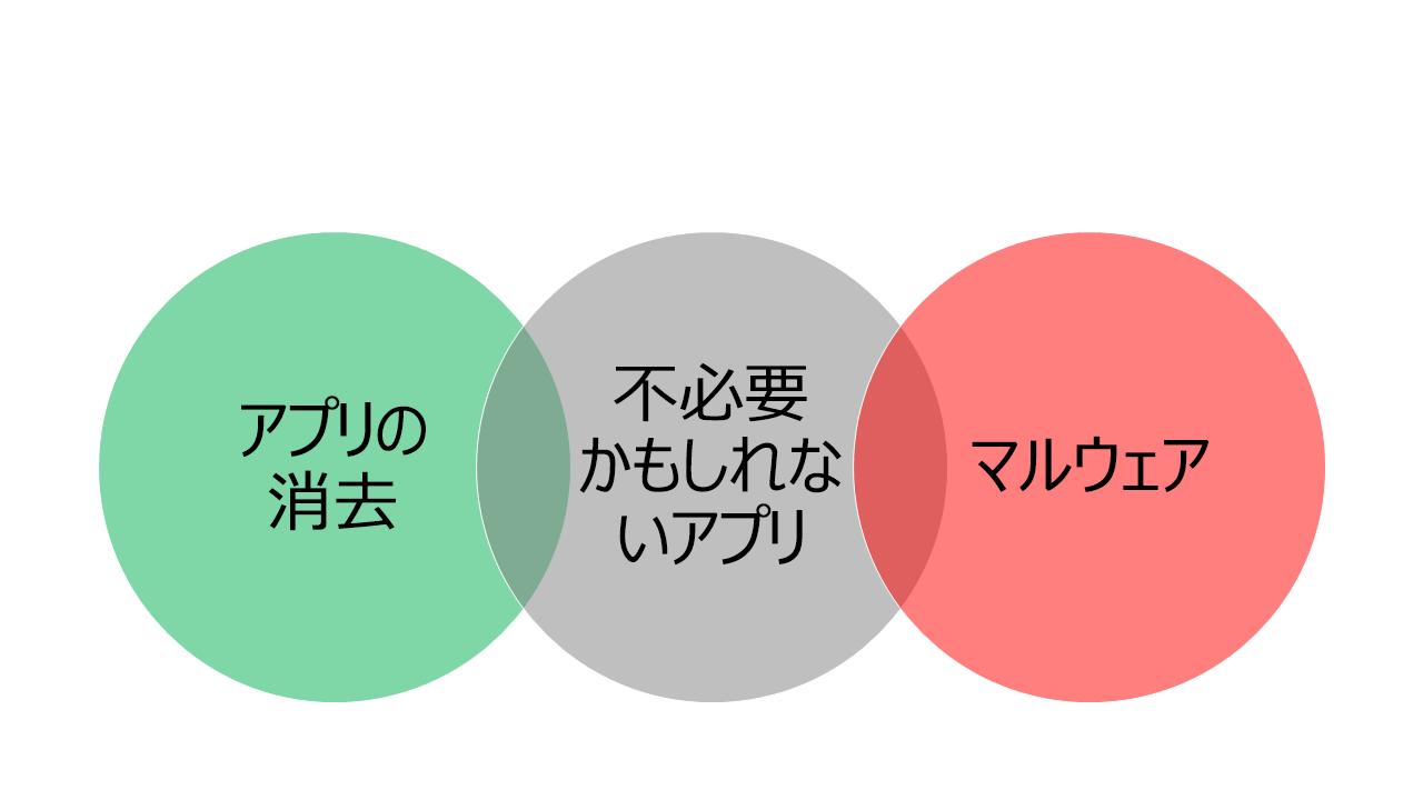 """""""クリーンなアプリ"""" (左端)、""""マルウェア"""" (右端)、""""望ましくない可能性のあるアプリ"""" (中間) を示す、3 つの交差するバブル。"""