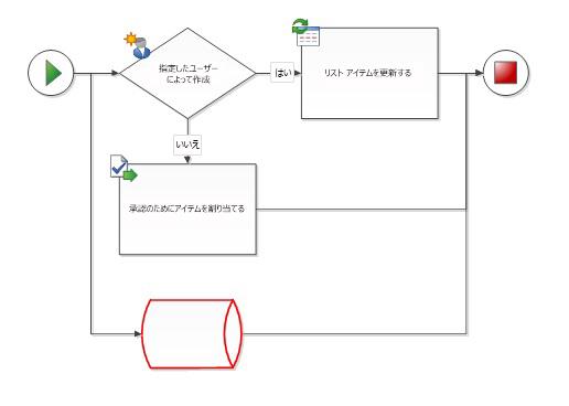 この図形は SharePoint ワークフローの図形ではありません。