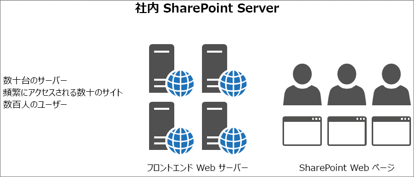 オンプレミス フロントエンド Web サーバーへのトラフィックと負荷を表示する