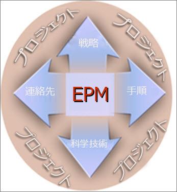 EPM の導入には、戦術、ひと、プロセス、そして技術が関わります