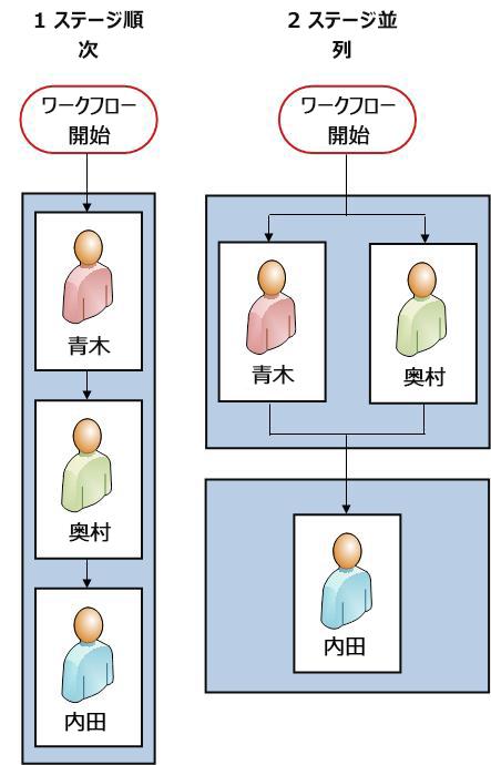 順次ワークフローと 2 つのステージのワークフローを並べて表示