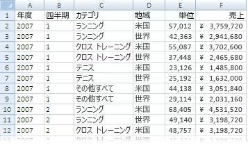 ピボットテーブル レポートで使用されるデータ