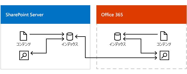 図は、Office 365 での検索インデックスと SharePoint Server での検索インデックスから結果を得ている Office 365 の検索センターを示しています。