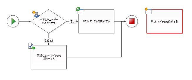 ワークフローの図形はワークフローに接続されていない