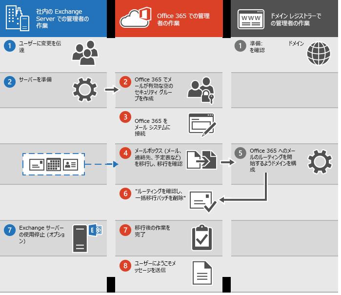 Office 365 への一括メール移行を実行するためのプロセス