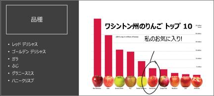 上位 10 種類のりんごを含む棒グラフ。 1 つはインクで囲み、[お気に入り] で注釈が付きます。