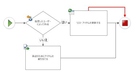 ワークフロー図形間で接続が重複する