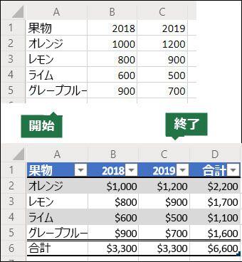 Office スクリプトの作成に使用されるデータの 5x3 グリッドの画像の前と後に、合計行と列を含む Excel テーブルに変換し、データを通貨として書式設定します。