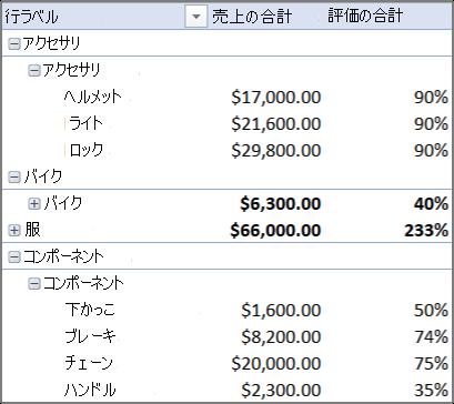 複数のテーブルを使ってピボットテーブルを作成する - Excel