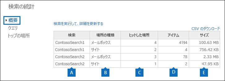 選択した検索の統計情報のサマリー