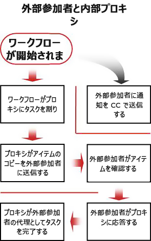 外部からの参加者を含めるためのプロセス フロー チャート