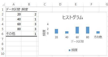 ヒストグラムのテーブル データとグラフ
