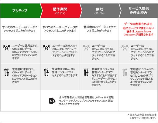 一般法人向け Office 365 サブスクリプションの期限切れ後の 3 つの段階 (期限切れ、無効、サービス提供の停止) を示す図。
