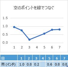 [4 日目] セル内にデータは表示されておらず、グラフでは [4 日目] をまたいだ接続線が表示されている