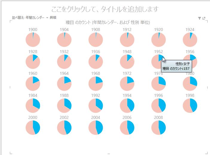 対話型 Power View マルチプル チャート