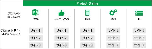 複数の PWA サイト コレクションを含むプロジェクト サイト