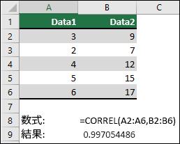CORREL 関数を使用して、列 A & B の 2 つのデータ セットの相関係数を =CORREL(A1:A6,B2:B6) で返します。 結果は 0.997054486 です。