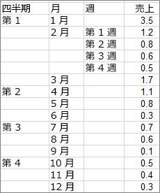 サンバースト図のサンプルの作成に使用されるデータ