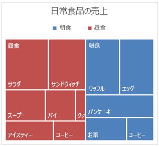 Office 2016 for Windows のツリーマップ グラフの例
