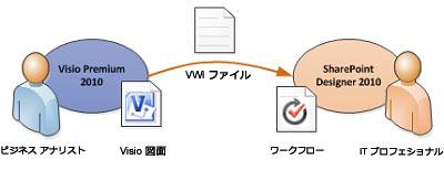 Visio のビジネス ロジックを SharePoint Designer のワークフロー ルールに変換する