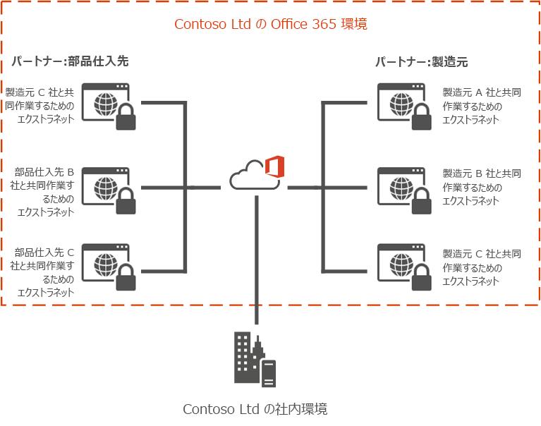 Office 365 Extranet の例