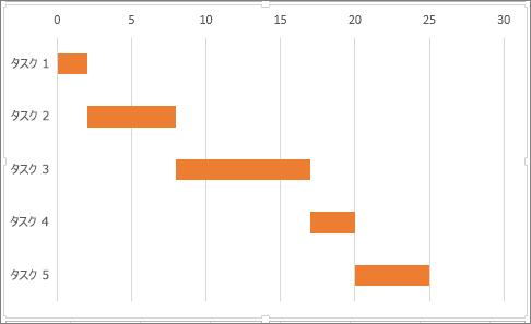 excel でデータをガント チャートで表示する office サポート