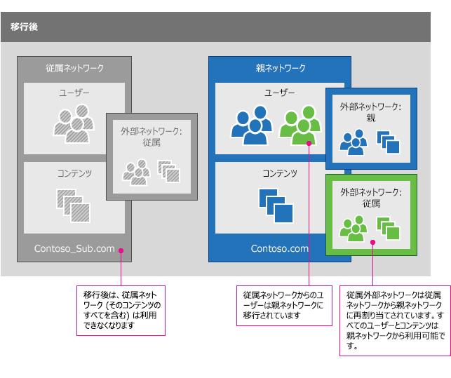 Yammer ネットワークの移行後、支店ネットワークのユーザーは、親ネットワークに統合されています。 すべての外部ネットワークも (ユーザーとともに) 移行されています。 支店ネットワークは (すべてのコンテンツを含め) 利用できなくなります。