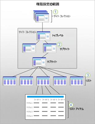 サイト、サブサイト、リスト、アイテムで SharePoint セキュリティの範囲を示す図。