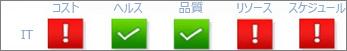 さまざまなプロジェクト指標 (費用、正常性、品質、リソース、スケジュール) のステータス インジケーター