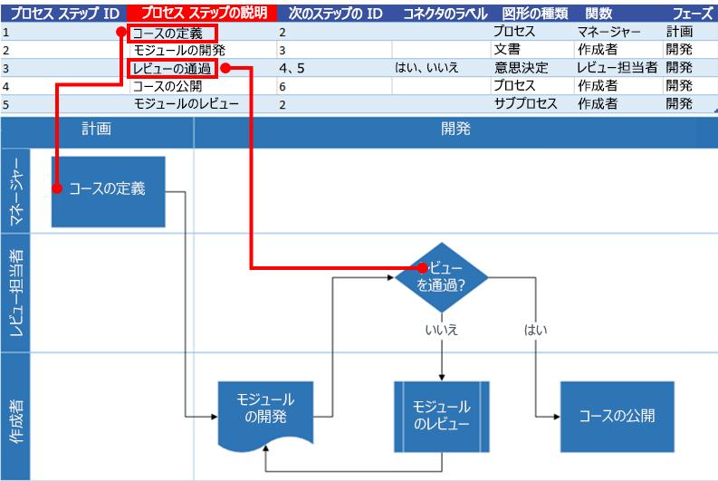 Excel プロセス マップで Visio フローチャートを操作するプロセス ステップの説明