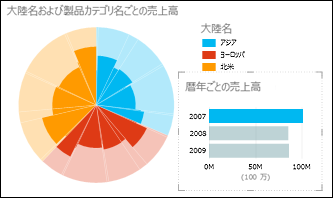 2007 年のデータを選んで大陸ごとの売上を示す Power View の円グラフ