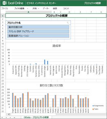 [プロジェクトの概要] ブックに表示されたプロジェクトのタスク完了情報