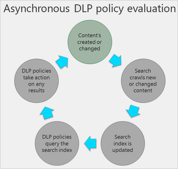 DLP ポリシーが非同期にコンテンツを評価する方法を示す図