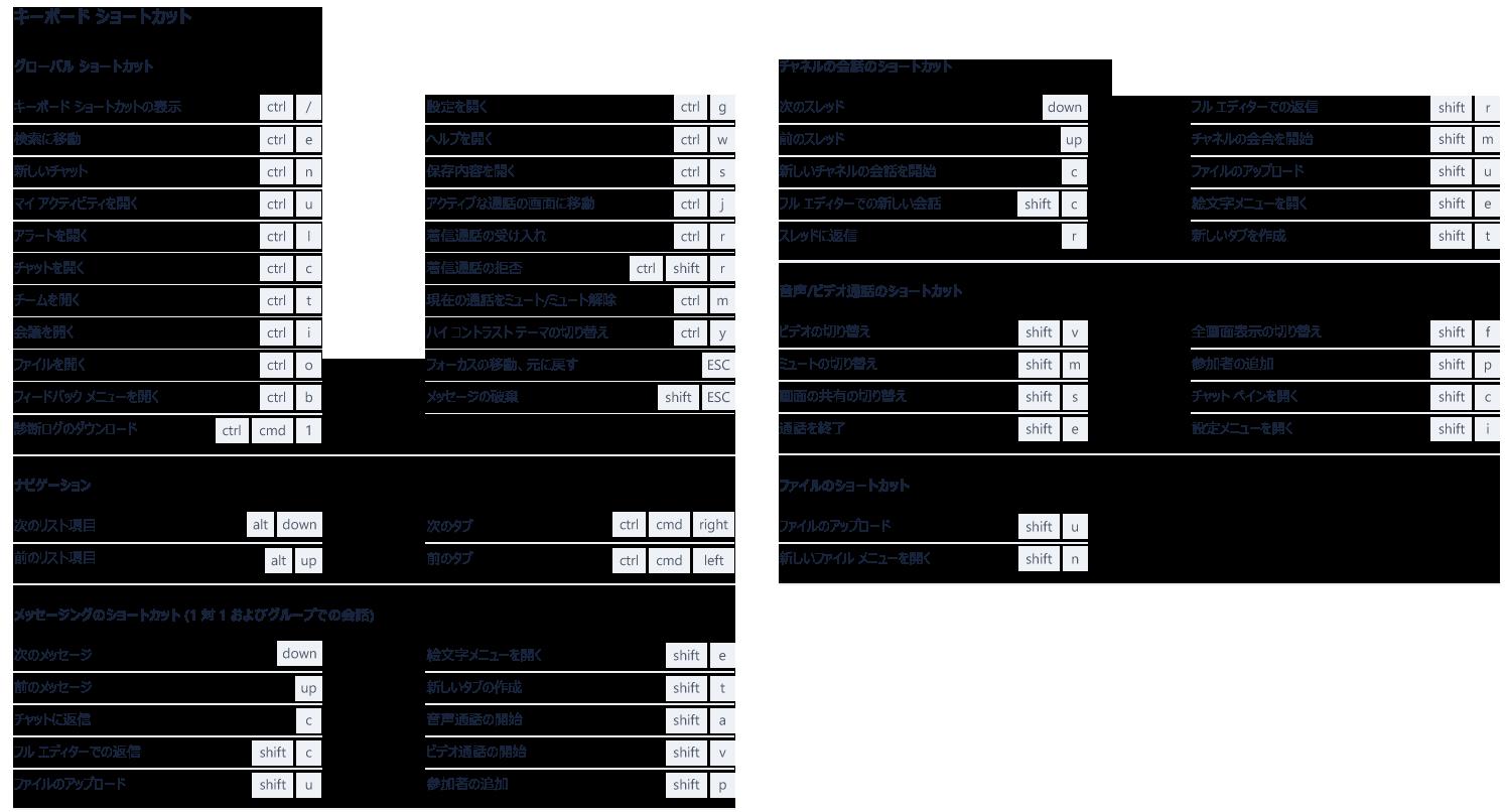 このスクリーンショットは、Microsoft Teams における有用な多数のショートカットを示しています。