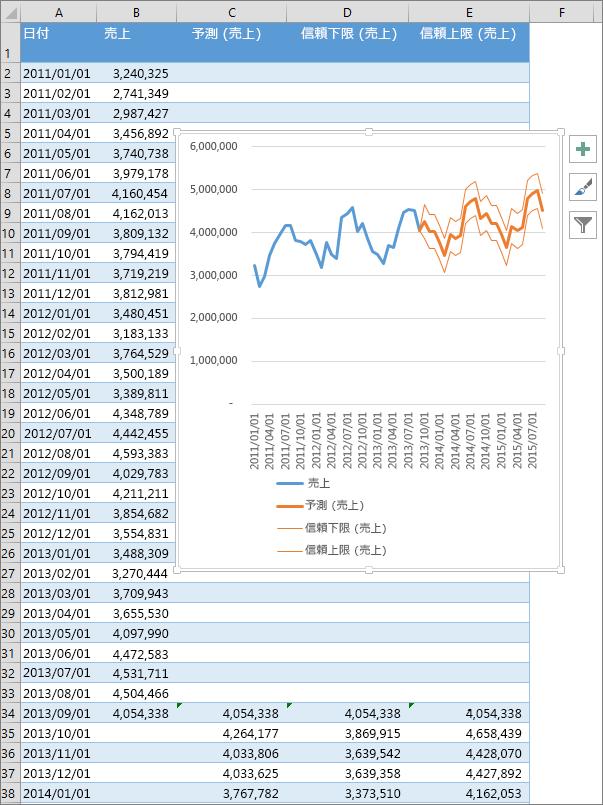 予測数値のテーブルと予測グラフを示すスプレッドシートの一部