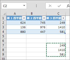 列データを貼り付けると、テーブルが拡張されて見出しが追加される