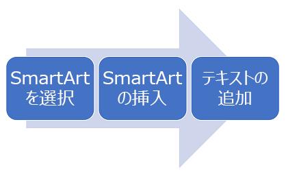 左から右へのプロセス図。