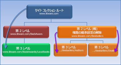 権限継承設定の解除を表す図。