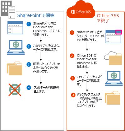 SharePoint 2013 ファイルを Office 365 に移行する手順