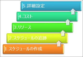 プロジェクト管理システムの主要な 5 つの分野